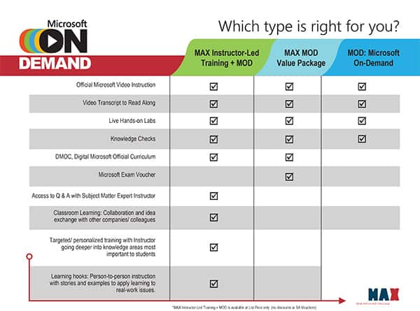 which type is right for you?