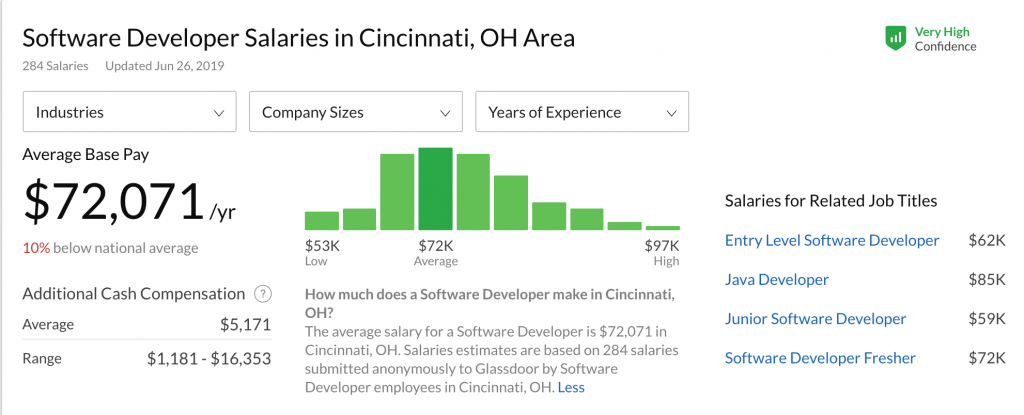 Software Developer Salaries in Cincinnati_MAX technical training