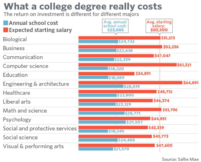 what a college degree in computer scince really costs_max technical training