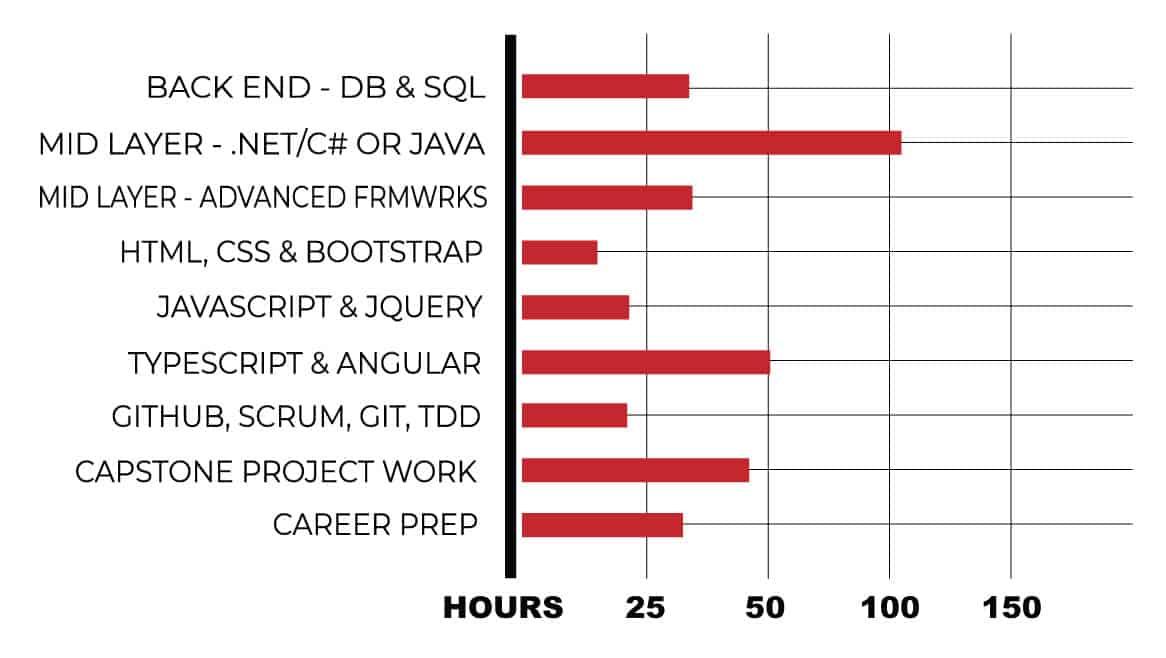 MAX JAVA and .NET Technology Curriculum Chart